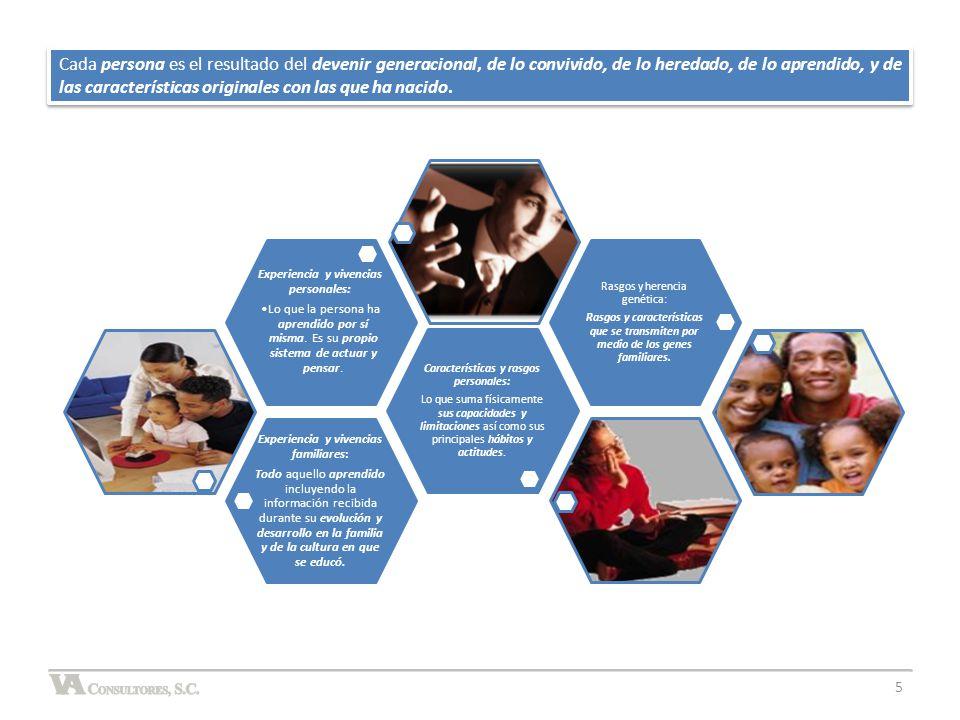 AUTO EVALUACIÓN 5.1.4 LOS PAPELES SOCIALES Conteste en forma individual, concreta y libre las siguientes preguntas.