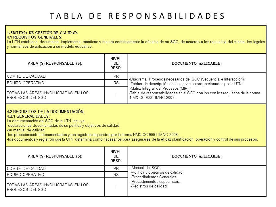 TABLA DE RESPONSABILIDADES 4. SISTEMA DE GESTIÓN DE CALIDAD. 4.1 REQUISITOS GENERALES: La UTN establece, documenta, implementa, mantiene y mejora cont