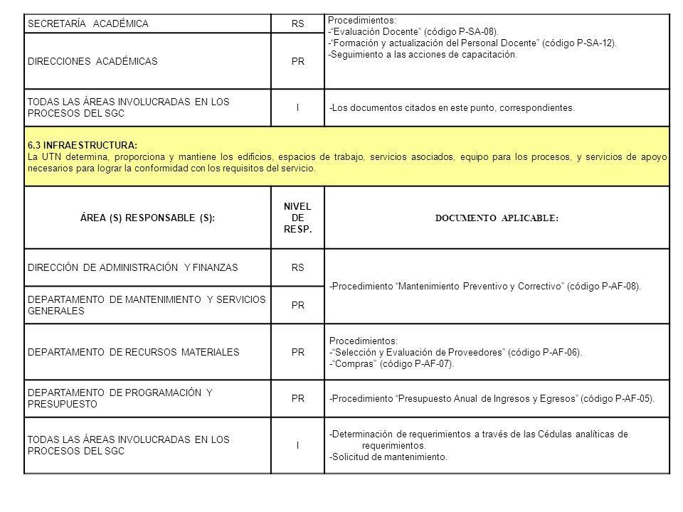 SECRETARÍA ACADÉMICARS Procedimientos: -Evaluación Docente (código P-SA-08). -Formación y actualización del Personal Docente (código P-SA-12). -Seguim