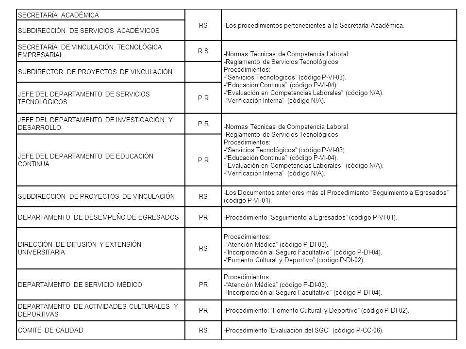 SECRETARÍA ACADÉMICA RS-Los procedimientos pertenecientes a la Secretaría Académica. SUBDIRECCIÓN DE SERVICIOS ACADÉMICOS SECRETARÍA DE VINCULACIÓN TE