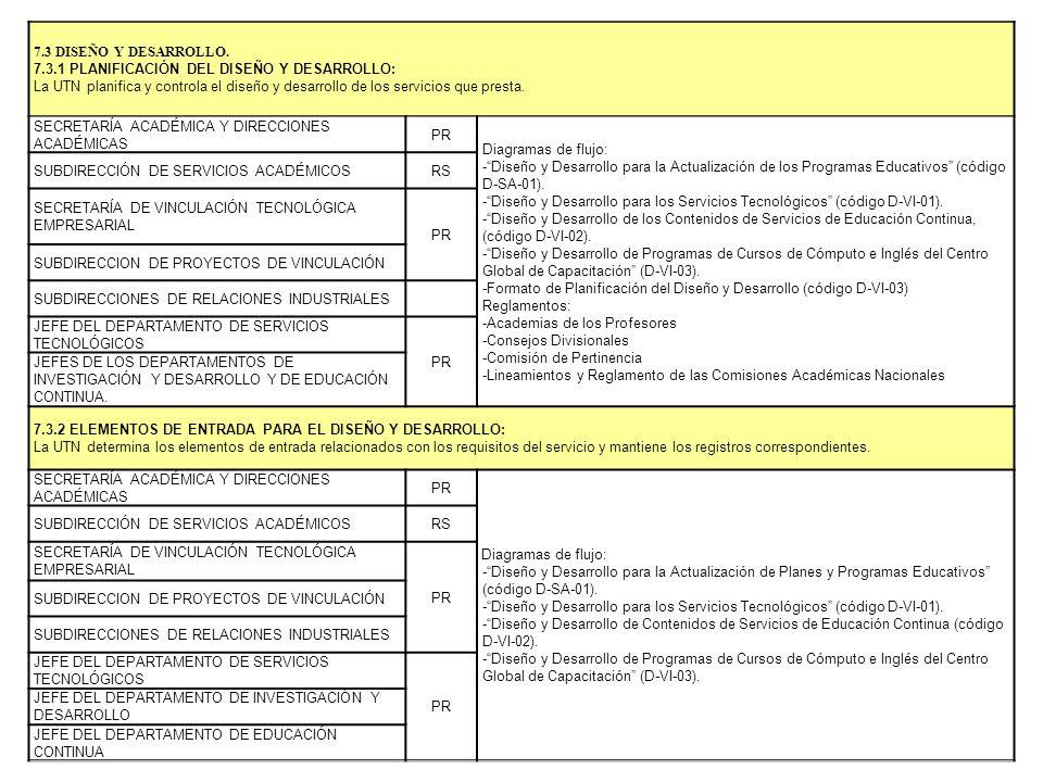 7.3 DISEÑO Y DESARROLLO. 7.3.1 PLANIFICACIÓN DEL DISEÑO Y DESARROLLO: La UTN planifica y controla el diseño y desarrollo de los servicios que presta.