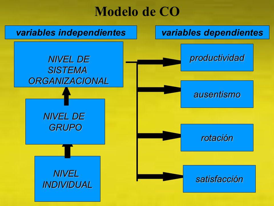 NIVELINDIVIDUAL NIVEL DE GRUPO SISTEMAORGANIZACIONAL productividad ausentismo rotación satisfacción variables independientesvariables dependientes Mod