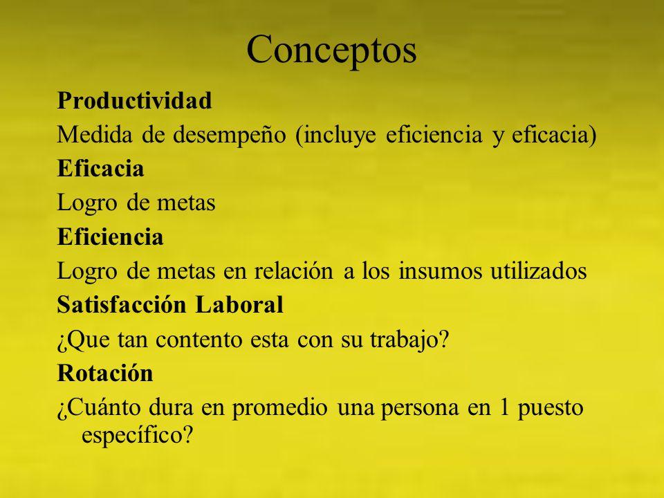Conceptos Productividad Medida de desempeño (incluye eficiencia y eficacia) Eficacia Logro de metas Eficiencia Logro de metas en relación a los insumo