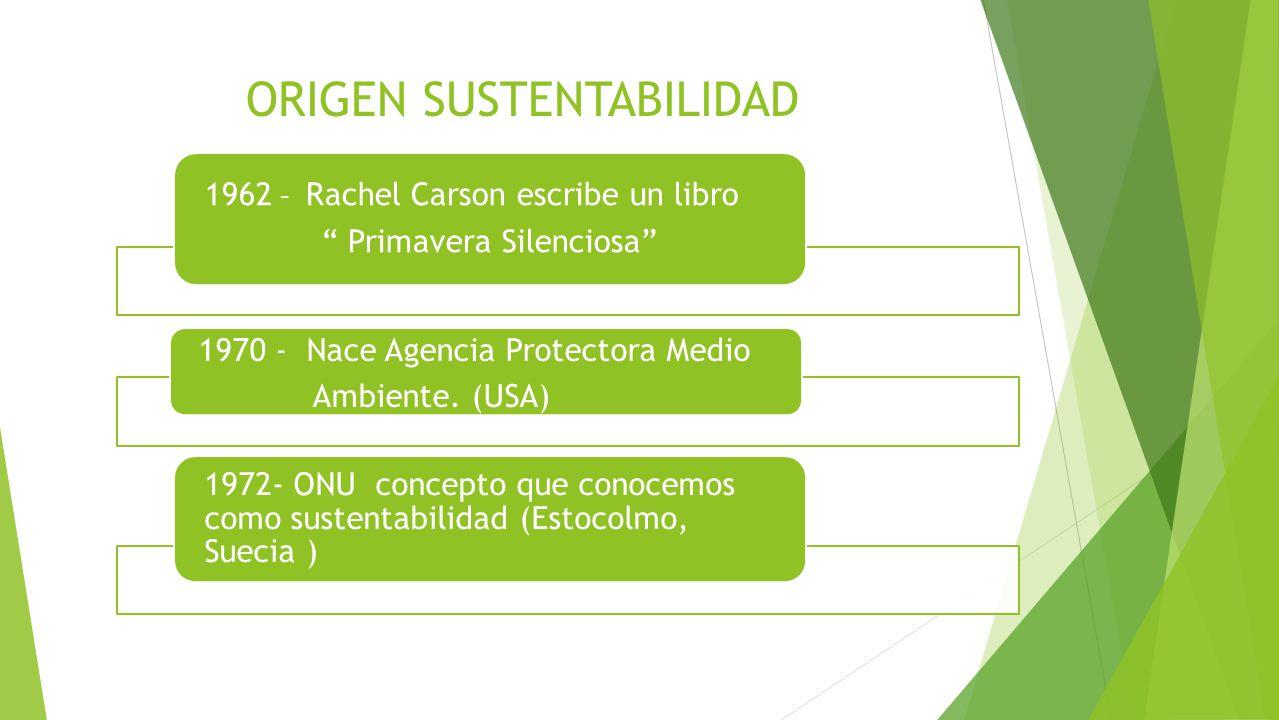 ORIGEN SUSTENTABILIDAD 1962 – Rachel Carson escribe un libro Primavera Silenciosa 1970 - Nace Agencia Protectora Medio Ambiente. (USA) 1972- ONU conce