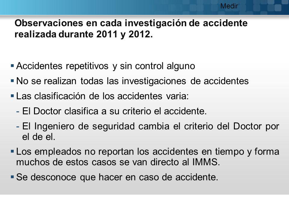 Observaciones en cada investigación de accidente realizada durante 2011 y 2012. Accidentes repetitivos y sin control alguno No se realizan todas las i