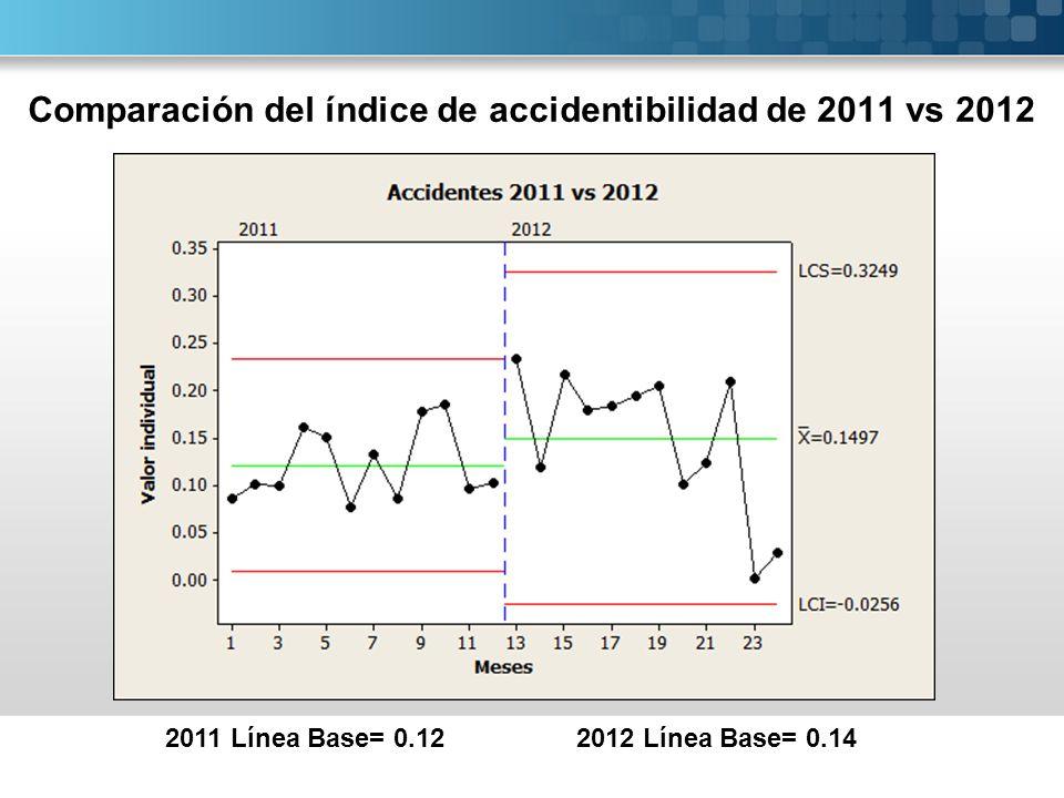 Comparación del índice de accidentibilidad de 2011 vs 2012 2011 Línea Base= 0.122012 Línea Base= 0.14
