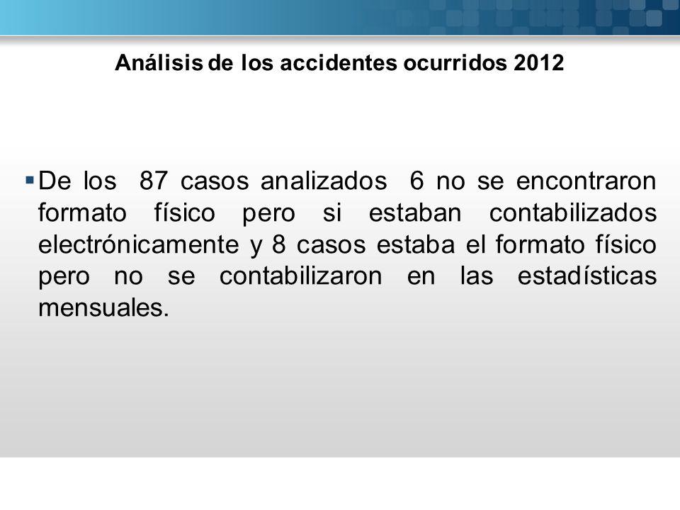 Análisis de los accidentes ocurridos 2012 De los 87 casos analizados 6 no se encontraron formato físico pero si estaban contabilizados electrónicament