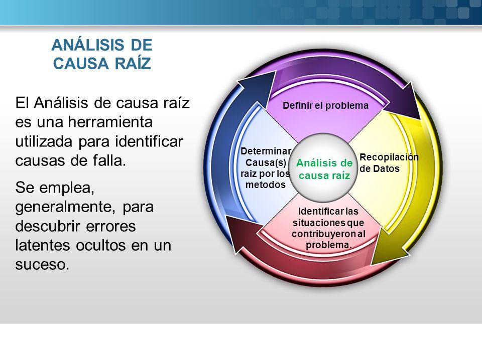 ANÁLISIS DE CAUSA RAÍZ El Análisis de causa raíz es una herramienta utilizada para identificar causas de falla. Se emplea, generalmente, para descubri
