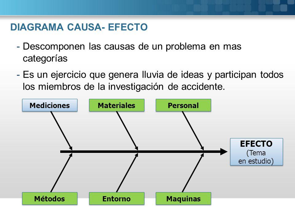 DIAGRAMA CAUSA- EFECTO -Descomponen las causas de un problema en mas categorías -Es un ejercicio que genera lluvia de ideas y participan todos los mie
