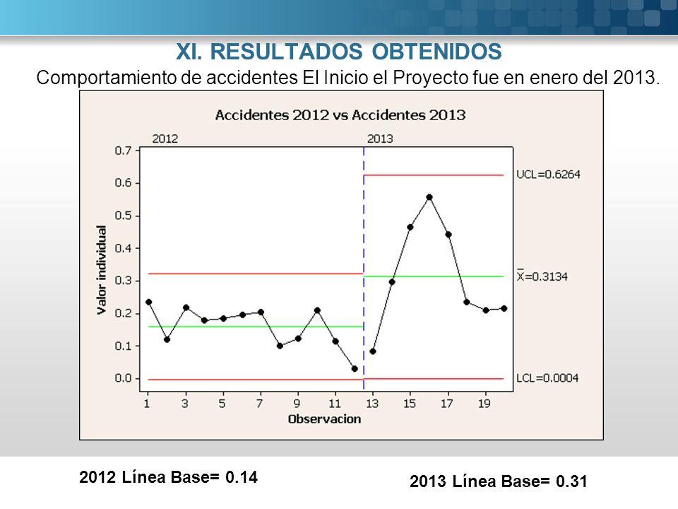 XI. RESULTADOS OBTENIDOS Comportamiento de accidentes El Inicio el Proyecto fue en enero del 2013. 2012 Línea Base= 0.14 2013 Línea Base= 0.31