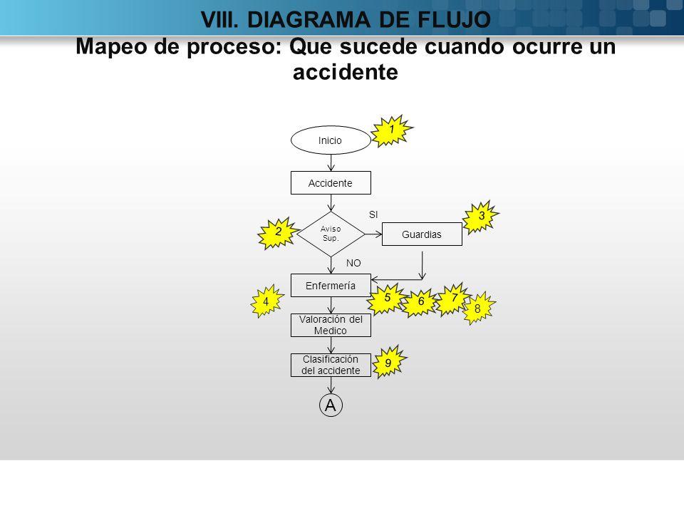 Inicio Accidente Enfermería SI NO Guardias Valoración del Medico Clasificación del accidente Aviso Sup. A 9 VIII. DIAGRAMA DE FLUJO Mapeo de proceso: