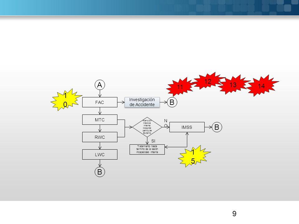 9 Investigación de Accidente FAC MTC RWC LWC B SI NONO Tratamiento hasta termino de la lesión Incapacidad interna IMSS Atención Medica Interna Hospita