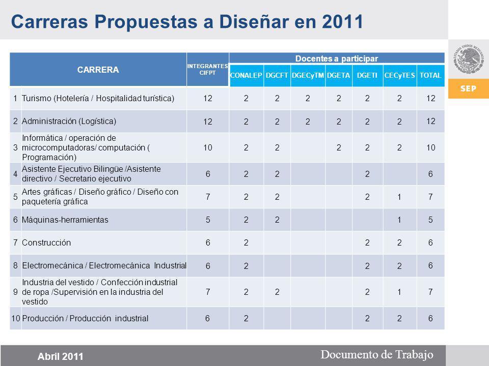 Documento de Trabajo CARRERA INTEGRANTES CIFPT Docentes a participar CONALEPDGCFTDGECyTMDGETADGETICECyTESTOTAL 1Turismo (Hotelería / Hospitalidad turí