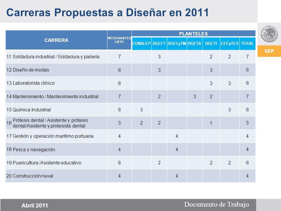 Documento de Trabajo CARRERA INTEGRANTES CIFPT PLANTELES CONALEPDGCFTDGECyTMDGETADGETICECyTESTOTAL 11Soldadura industrial / Soldadura y pailería 7 3 2