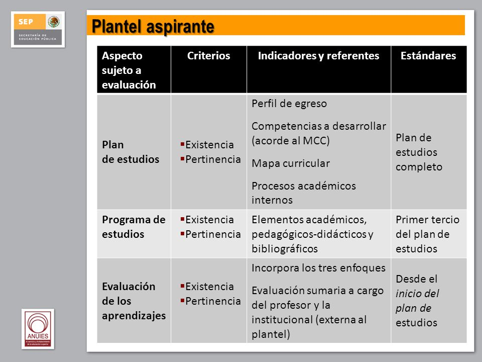 Aspecto sujeto a evaluación CriteriosIndicadores y referentesEstándares Plan de estudios Existencia Pertinencia Perfil de egreso Competencias a desarr