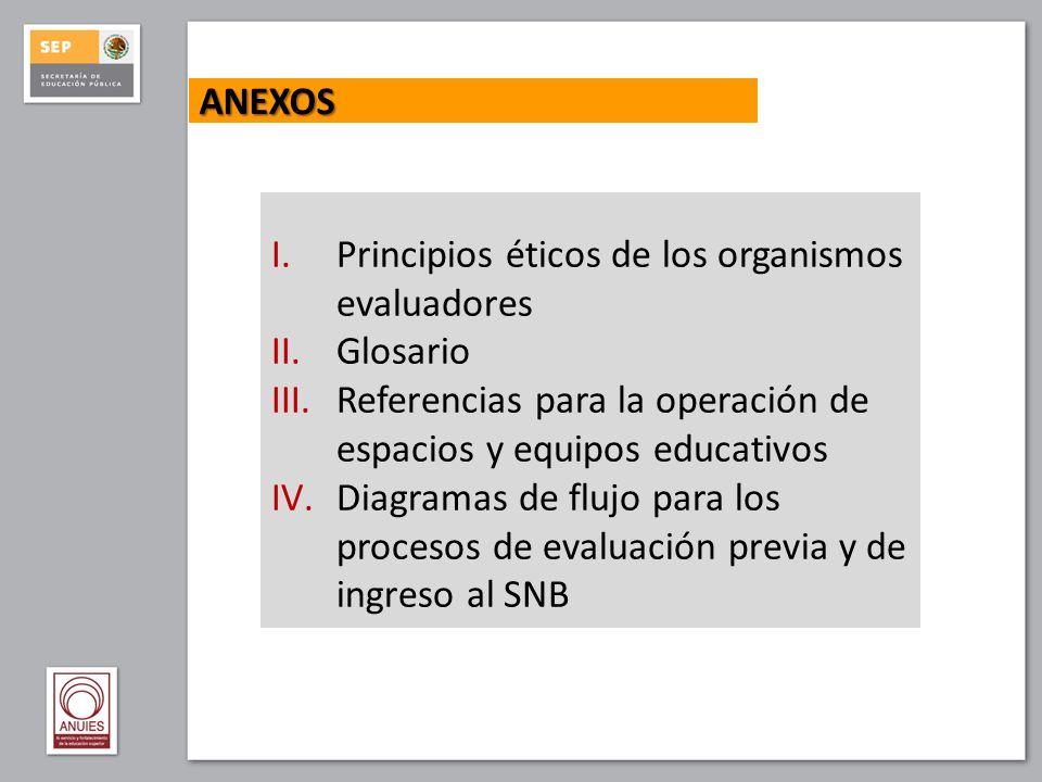 ANEXOS I.Principios éticos de los organismos evaluadores II.Glosario III.Referencias para la operación de espacios y equipos educativos IV.Diagramas d