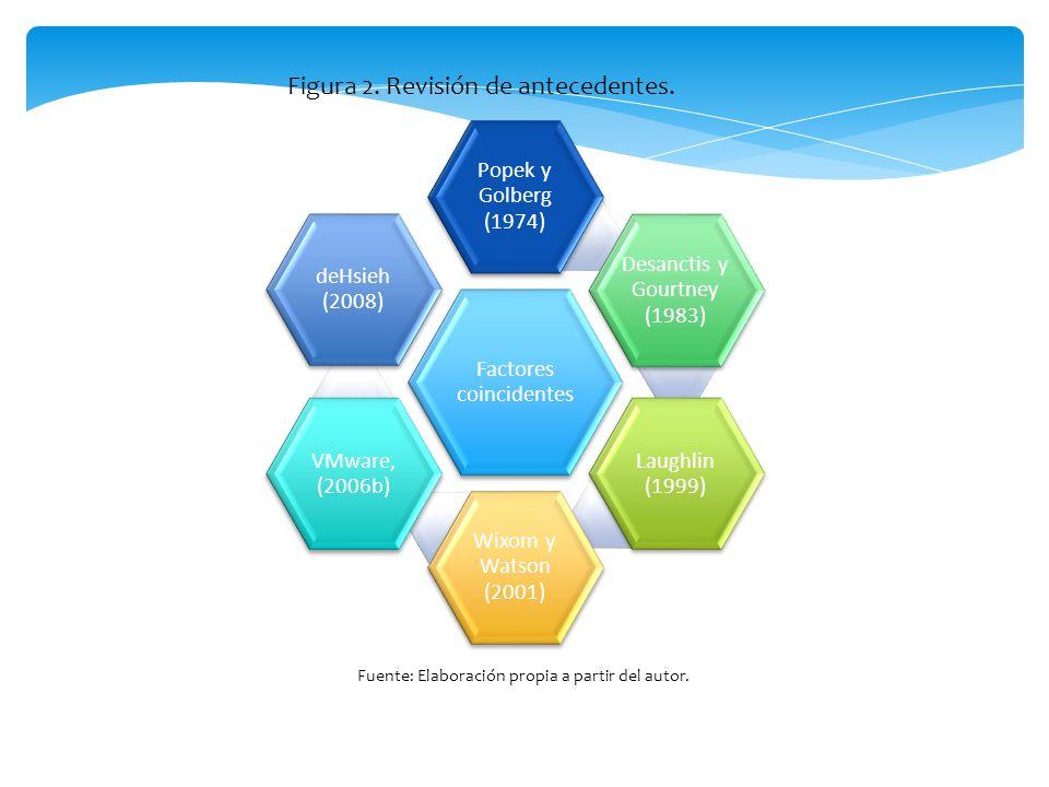 Calidad de la información Sistema de Calidad Calidad en el servicio Utilizar (intención de usar) Satisfacción del usuario Beneficios Netos Beneficios Netos Fig.
