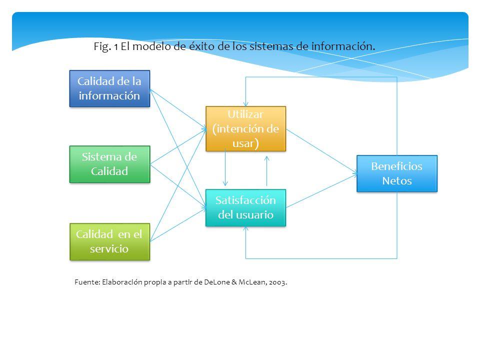 Calidad de la información Sistema de Calidad Calidad en el servicio Utilizar (intención de usar) Satisfacción del usuario Beneficios Netos Beneficios
