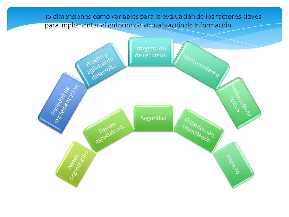 Facilidad de implementación Prueba y agilidad de desarrollo Integración de recursos Mantenimiento Reducción de costos Impacto Organización, capacitaci