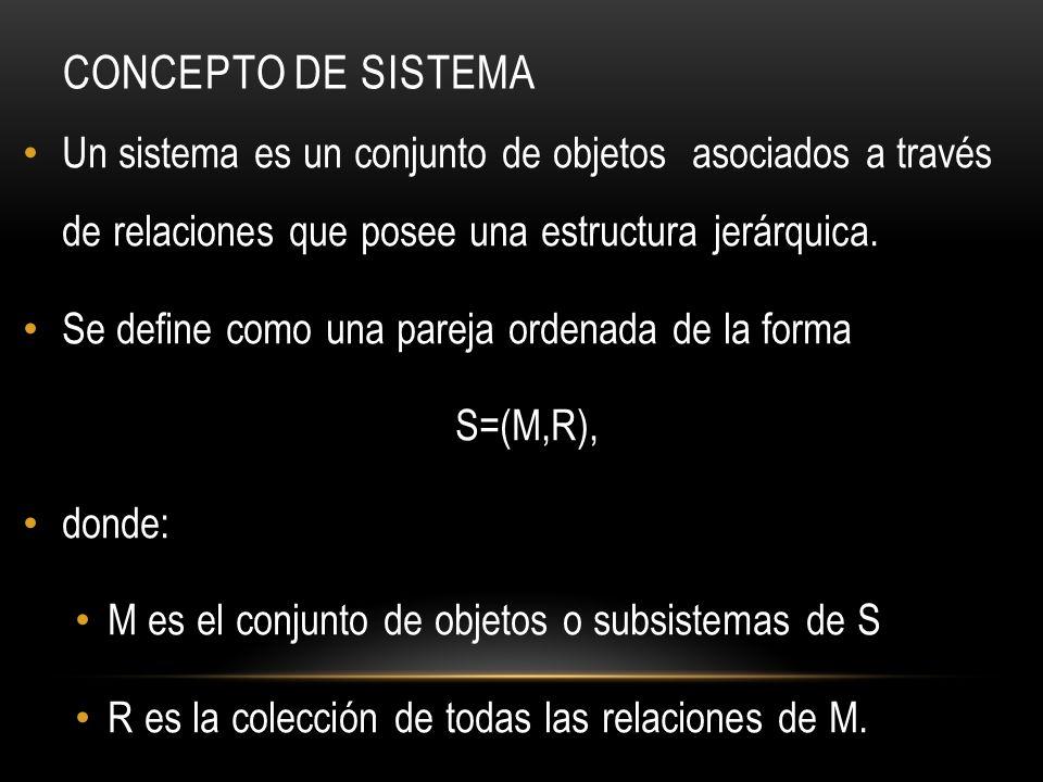 CONCEPTO DE SISTEMA Un sistema es un conjunto de objetos asociados a través de relaciones que posee una estructura jerárquica. Se define como una pare