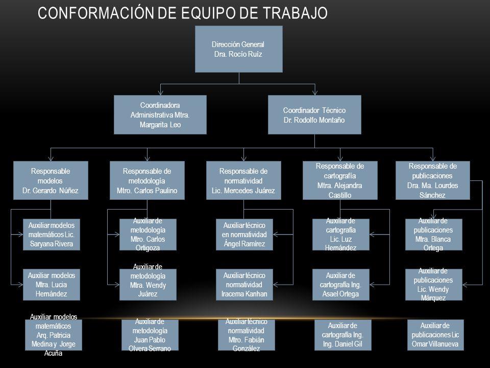 CONFORMACIÓN DE EQUIPO DE TRABAJO Coordinador Técnico Dr. Rodolfo Montaño Responsable de cartografía Mtra. Alejandra Castillo Responsable de normativi