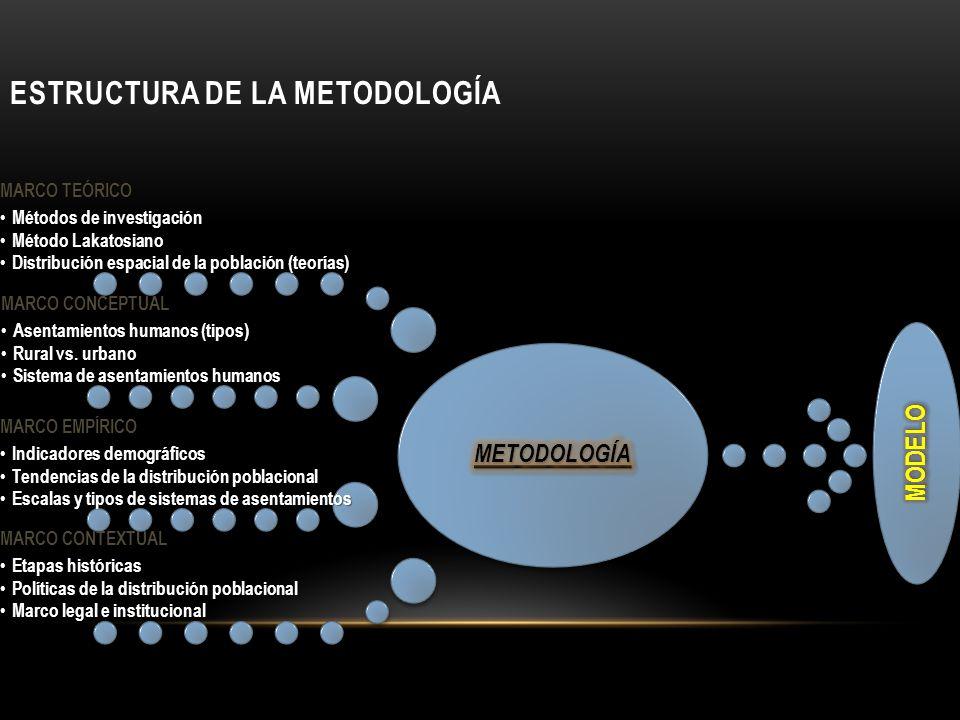 ESTRUCTURA DE LA METODOLOGÍA MARCO TEÓRICO Métodos de investigación Métodos de investigación Método Lakatosiano Método Lakatosiano Distribución espaci