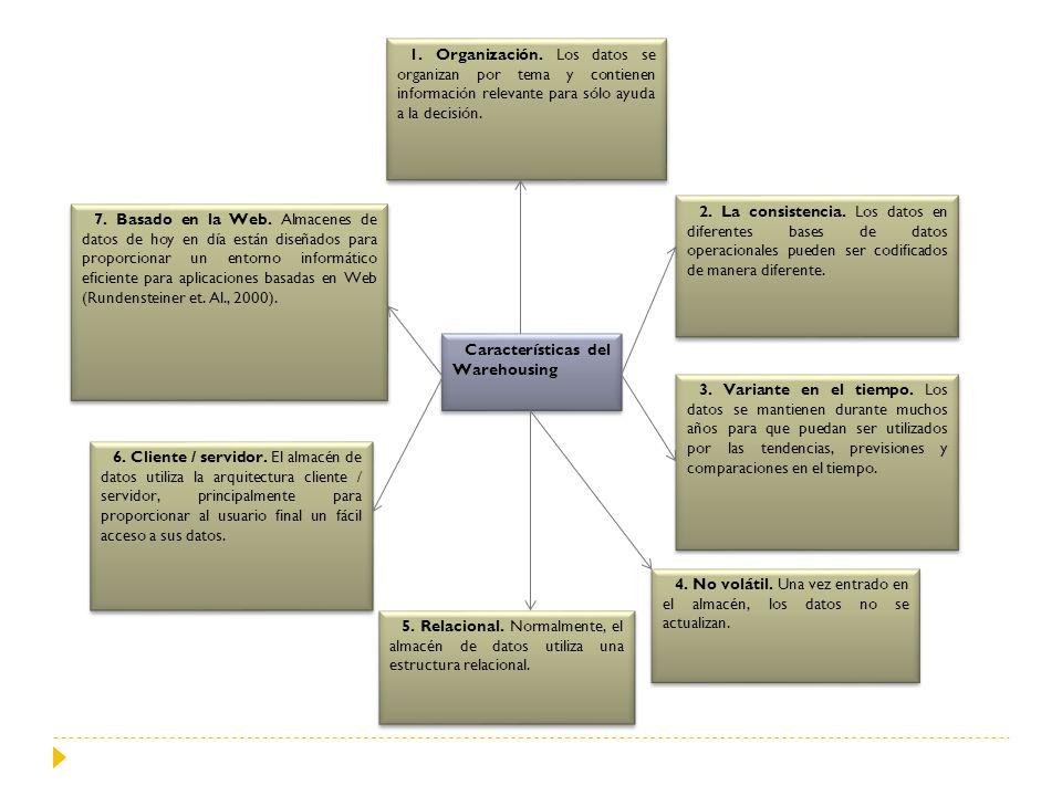 Características del Warehousing 7. Basado en la Web. Almacenes de datos de hoy en día están diseñados para proporcionar un entorno informático eficien