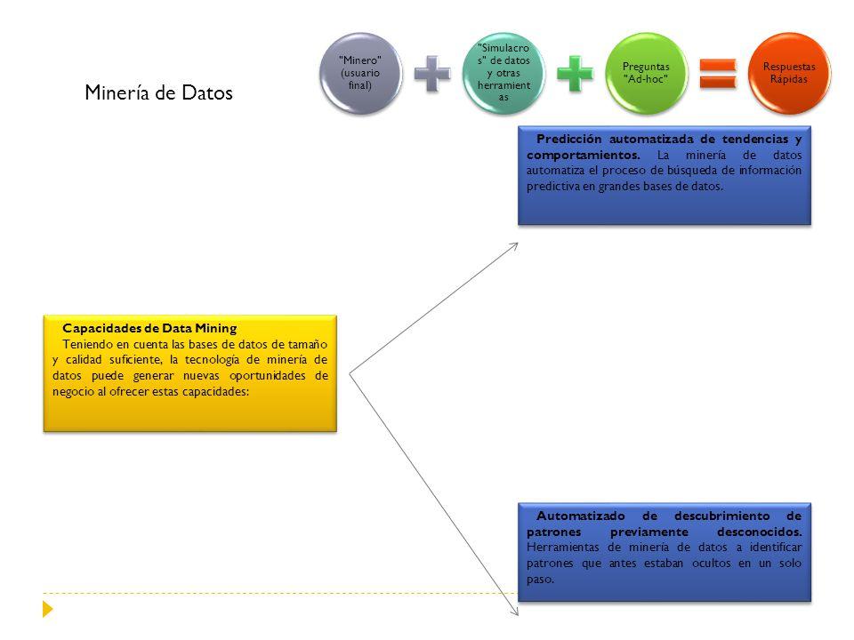 Capacidades de Data Mining Teniendo en cuenta las bases de datos de tamaño y calidad suficiente, la tecnología de minería de datos puede generar nueva