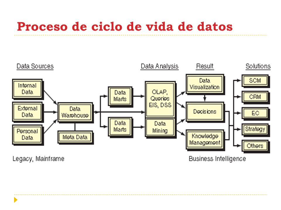 Bases de Datos Marketing Tipos Principales de Mercado 1.
