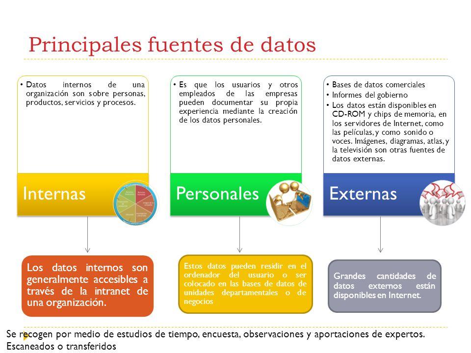 Principales fuentes de datos Datos internos de una organización son sobre personas, productos, servicios y procesos. Internas Es que los usuarios y ot