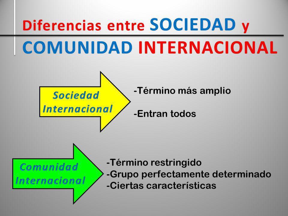 Diferencias entre SOCIEDAD y COMUNIDAD INTERNACIONAL -Término más amplio -Entran todos -Término restringido -Grupo perfectamente determinado -Ciertas