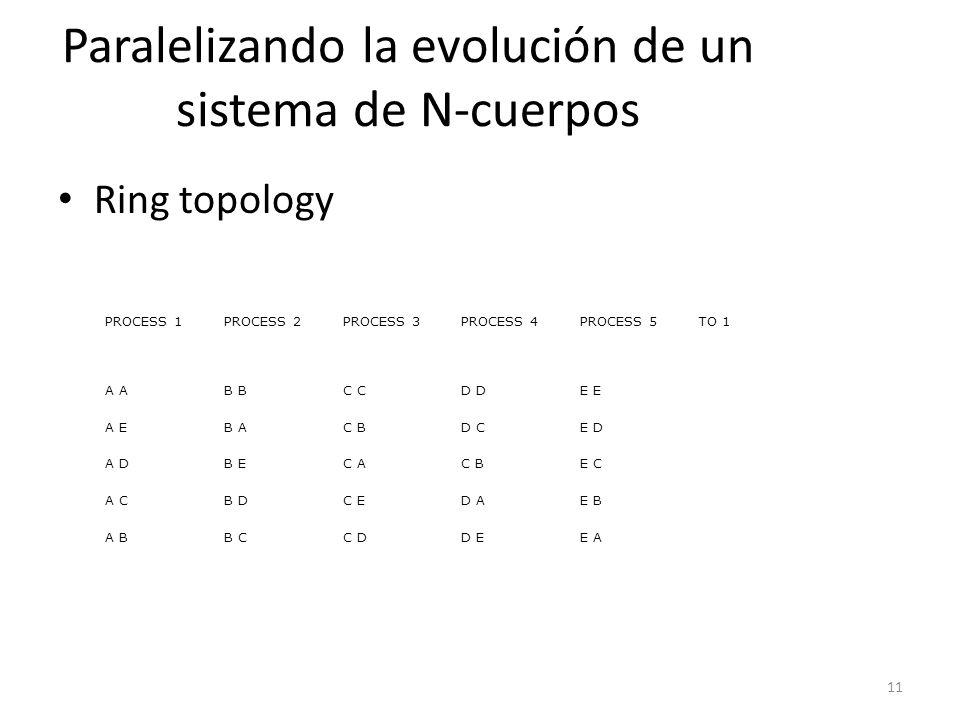 11 Paralelizando la evolución de un sistema de N-cuerpos Ring topology PROCESS 1PROCESS 2PROCESS 3PROCESS 4PROCESS 5TO 1 A B C D E A EB AC BD CE D A D