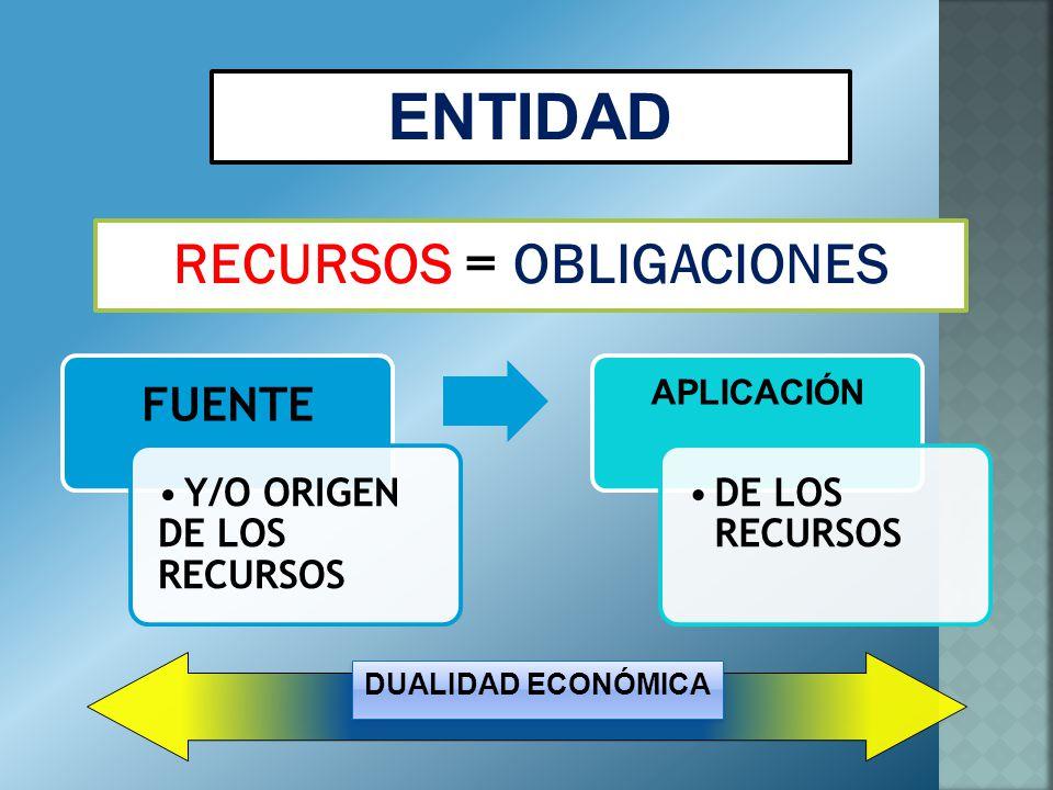 ENTIDAD RECURSOS = OBLIGACIONES COMPROMISOS CON TERCERAS PERSONAS (NO SOCIOS) SOCIOS BIENES, DERECHOS Y SERVICIOS PAGADOS POR ANTICIPADO ACTIVO = PASIVO + CAPITAL CONTABLE =+