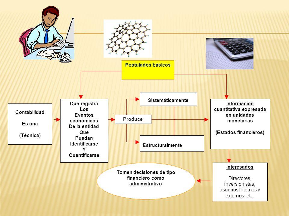 Contabilidad Es una (Técnica) Que registra Los Eventos económicos De la entidad Que Puedan Identificarse Y Cuantificarse Produce Sistemáticamente Estructuralmente Información cuantitativa expresada en unidades monetarias (Estados financieros) Interesados Directores, inversionistas, usuarios internos y externos, etc.