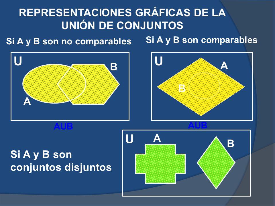 REPRESENTACIONES GRÁFICAS DE LA UNIÓN DE CONJUNTOS Si A y B son no comparables Si A y B son comparables Si A y B son conjuntos disjuntos U U U A A A B B B AUB