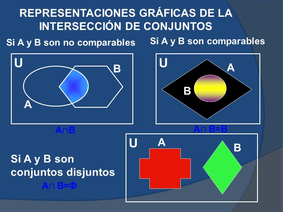 REPRESENTACIONES GRÁFICAS DE LA INTERSECCIÓN DE CONJUNTOS Si A y B son no comparables Si A y B son comparables Si A y B son conjuntos disjuntos U U U