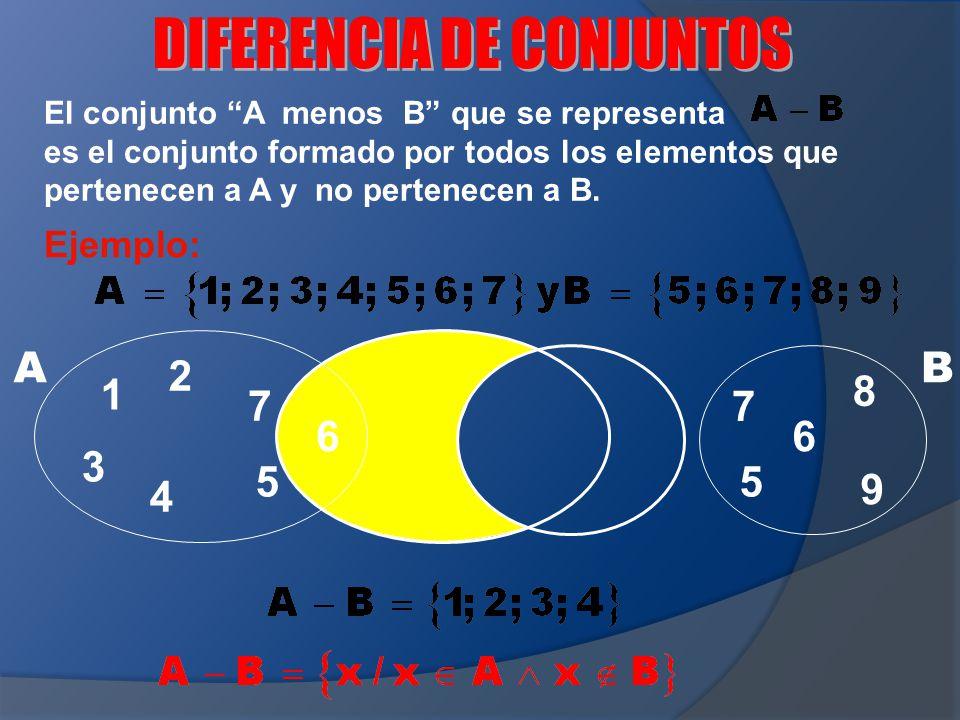 7 6 55 6 AB El conjunto A menos B que se representa es el conjunto formado por todos los elementos que pertenecen a A y no pertenecen a B. Ejemplo: 9