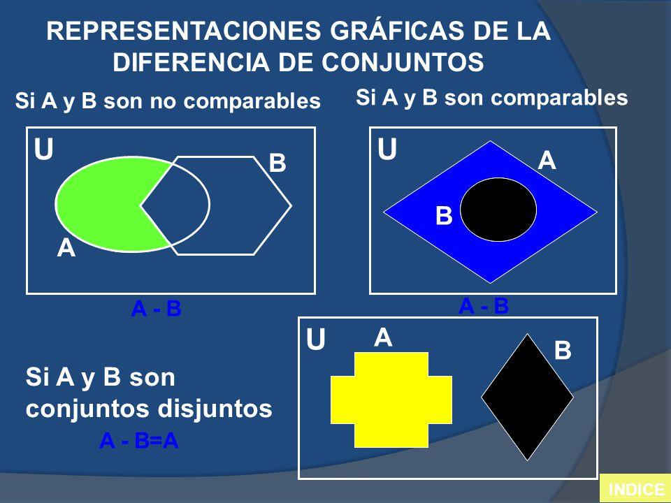 REPRESENTACIONES GRÁFICAS DE LA DIFERENCIA DE CONJUNTOS Si A y B son no comparables Si A y B son comparables Si A y B son conjuntos disjuntos U U U A