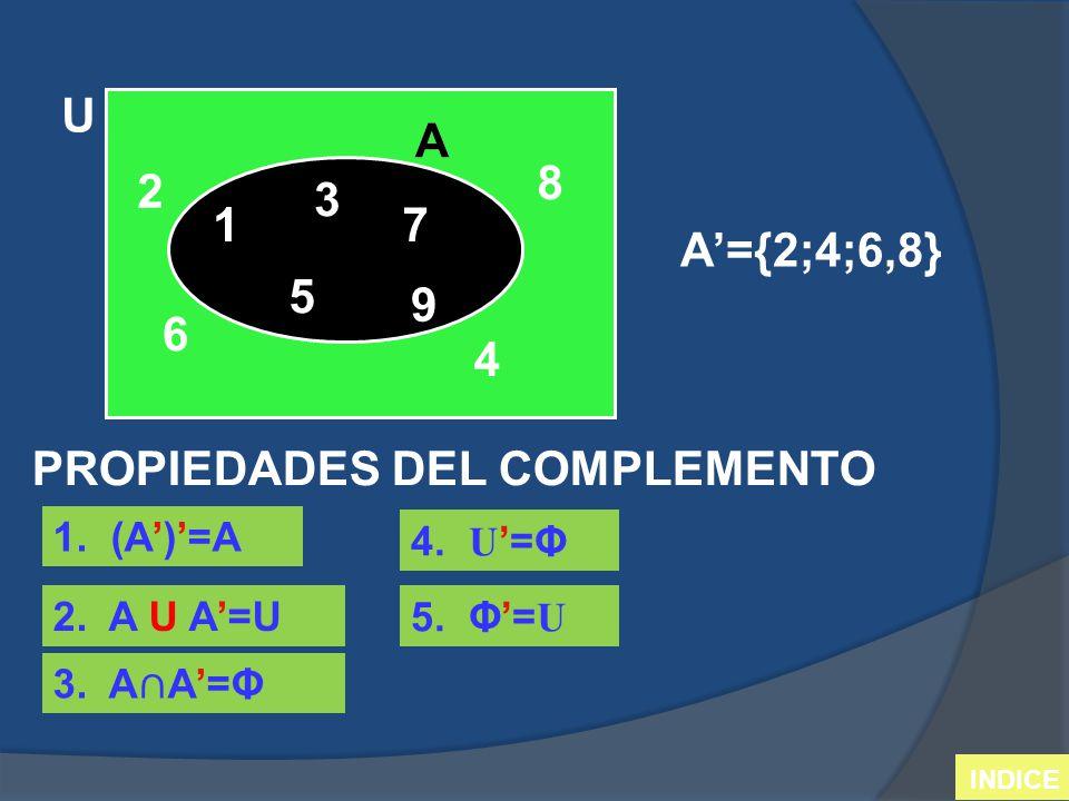 1 2 3 4 5 6 7 8 9 U AA A={2;4;6,8} PROPIEDADES DEL COMPLEMENTO 1. (A)=A 2. A U A=U 4. U=Φ 5. Φ= U INDICE