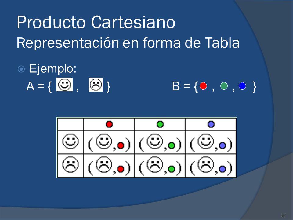 30 Producto Cartesiano Representación en forma de Tabla Ejemplo: A = {, } B = {,, }