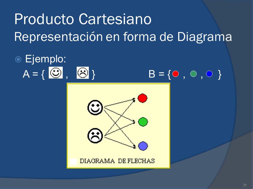 31 Producto Cartesiano Representación en forma de Diagrama Ejemplo: A = {, } B = {,, }