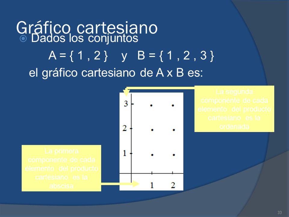 33 Gráfico cartesiano Dados los conjuntos A = { 1, 2 } y B = { 1, 2, 3 } el gráfico cartesiano de A x B es: La primera componente de cada elemento del producto cartesiano es la abscisa La segunda componente de cada elemento del producto cartesiano es la ordenada