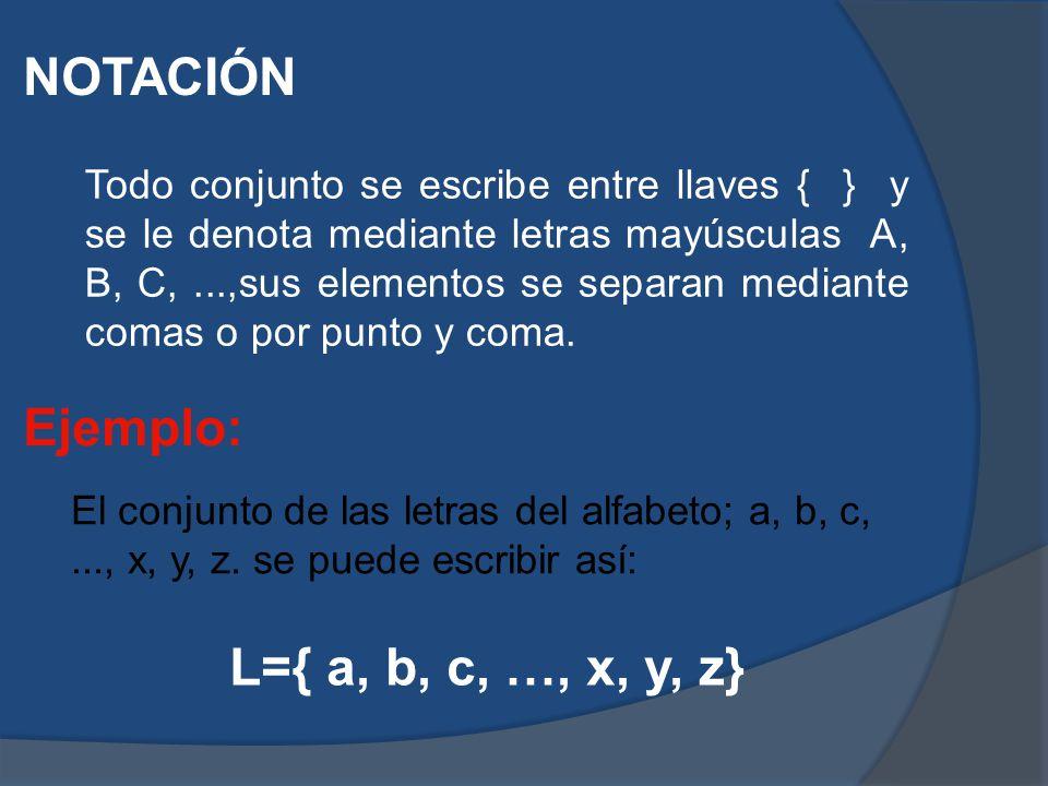 NOTACIÓN Todo conjunto se escribe entre llaves { } y se le denota mediante letras mayúsculas A, B, C,...,sus elementos se separan mediante comas o por punto y coma.