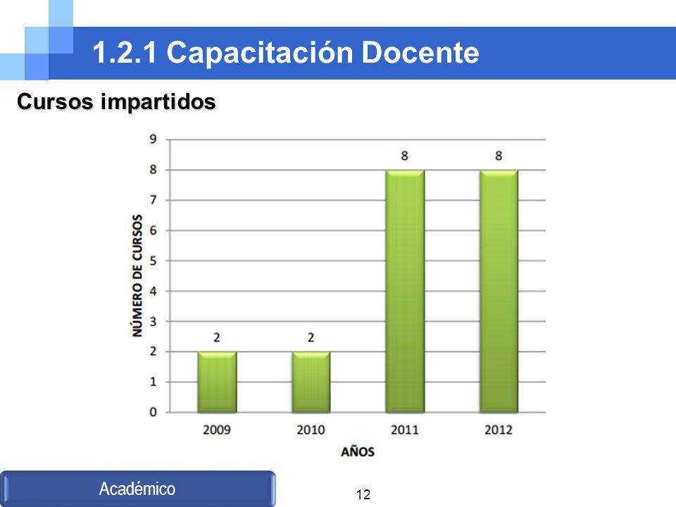 1.2.1 Capacitación Docente Académico Cursos impartidos 12