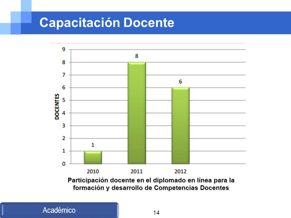 Capacitación Docente Académico Participación docente en el diplomado en línea para la formación y desarrollo de Competencias Docentes 14