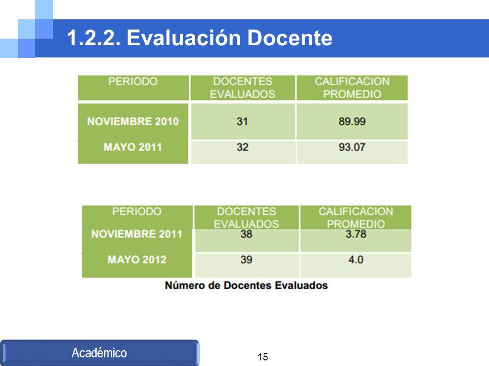 1.2.2. Evaluación Docente Académico 15