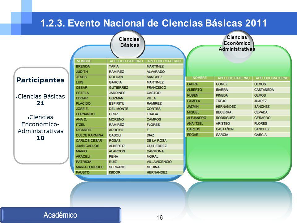 1.2.3. Evento Nacional de Ciencias Básicas 2011 Ciencias Básicas Ciencias Económico Administrativas Académico Participantes Ciencias Básicas 21 Cienci