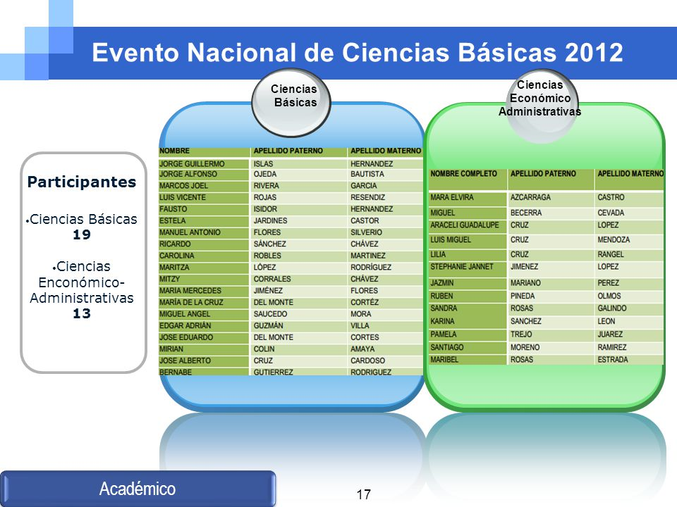 Evento Nacional de Ciencias Básicas 2012 Ciencias Básicas Ciencias Económico Administrativas Académico Participantes Ciencias Básicas 19 Ciencias Enco