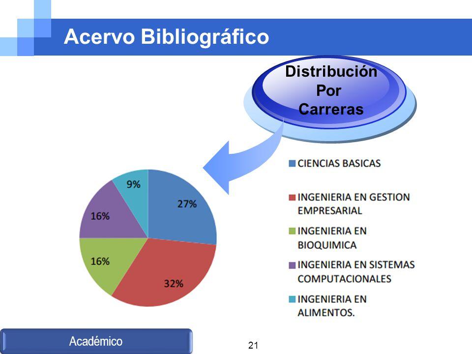 Acervo Bibliográfico Distribución Por Carreras Académico 21