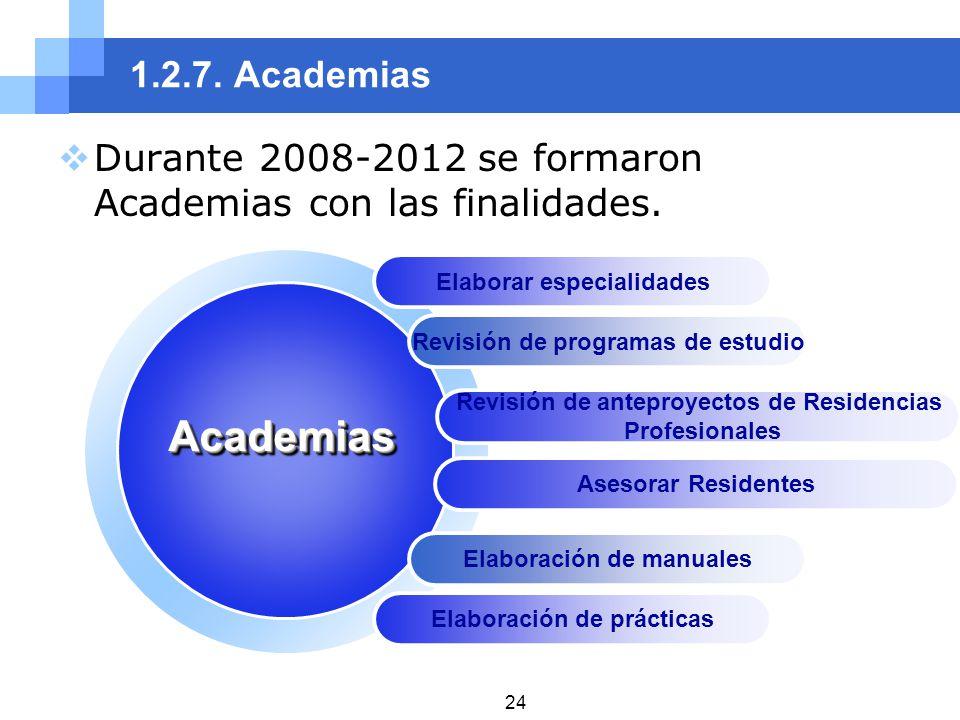 1.2.7. Academias Durante 2008-2012 se formaron Academias con las finalidades. Elaborar especialidades Revisión de programas de estudio Revisión de ant